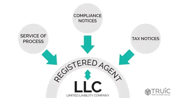 How to find a registered agent in my State?